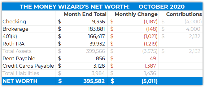 october 2020 detailed net worth