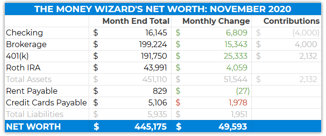 detailed net worth november 2020