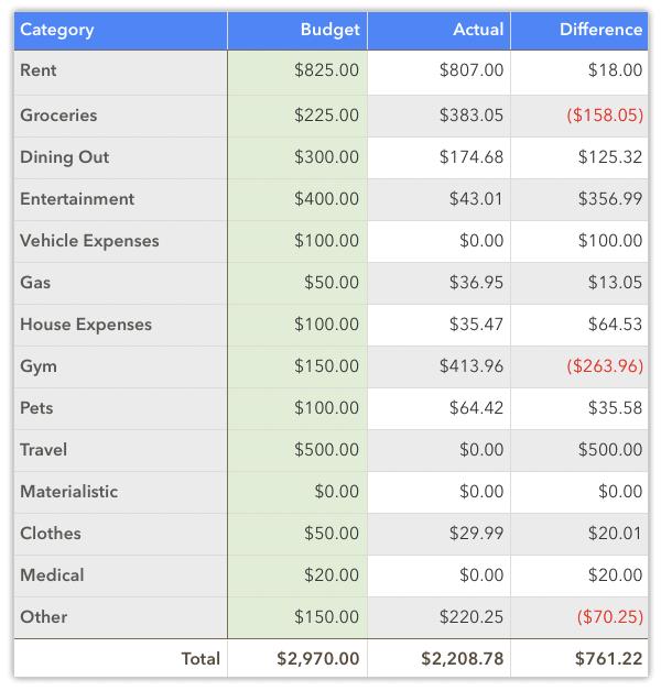 november 2020 spending