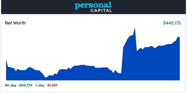 personal capital dashboard - Novem