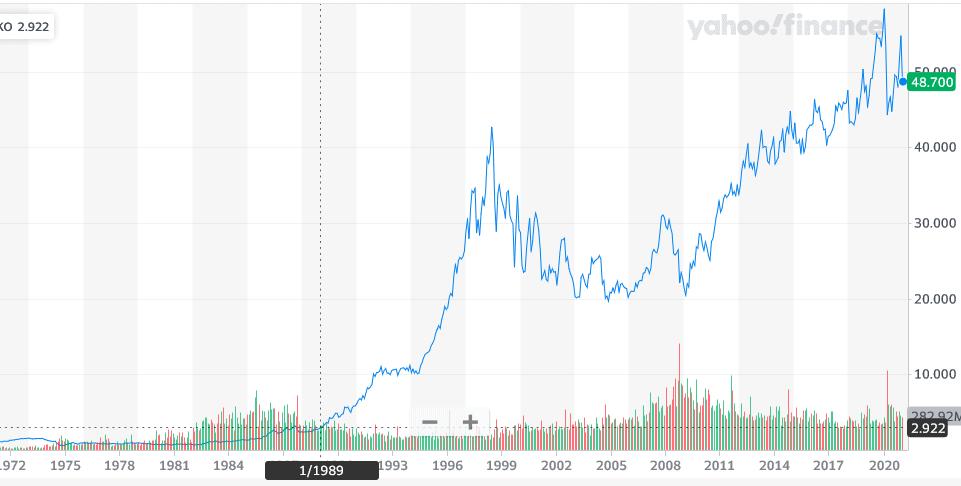 Buffett 1750 percent return on coke investment doubling money