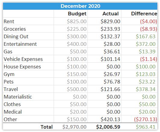 December 2020 Spending