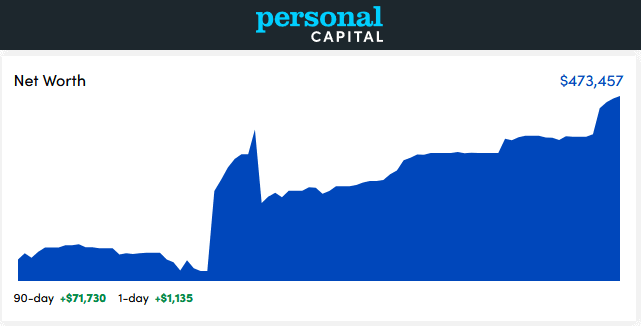 Personal Capital Dashboard - December 2020