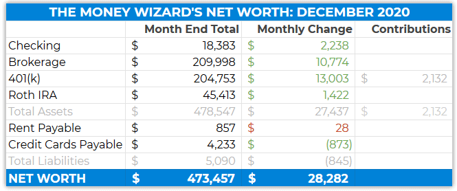 detailed net worth december 2020