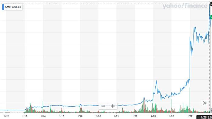 gme stock price january 2021
