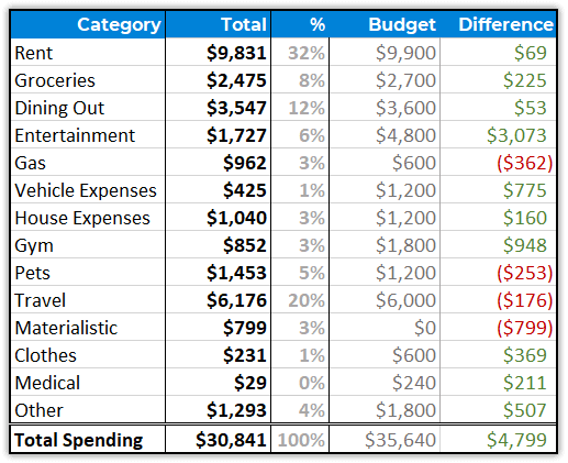 MMW 2020 Spending by category