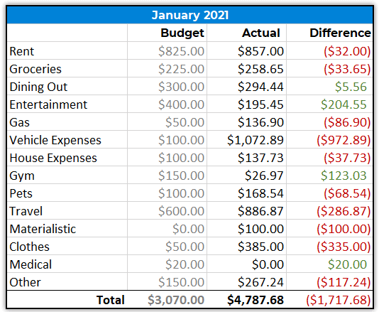 Money Wizard Spending Report - January 2021