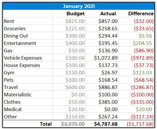 Money Wizard Spending Report - January 2021