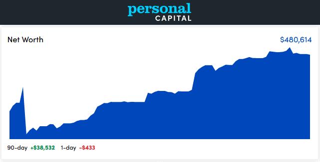 Personal Capital Dashboard - January 2021