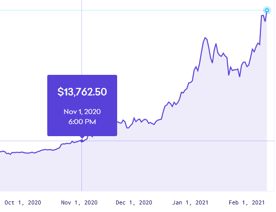 bitcoin price from november 2020 to feb 2021