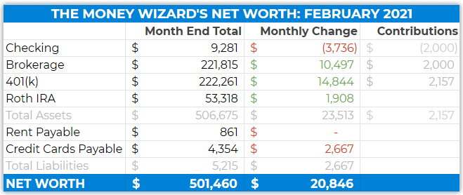 february 2021 detailed net worth