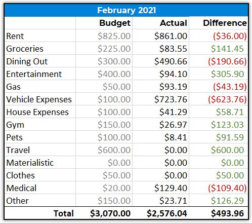 february 2021 spending