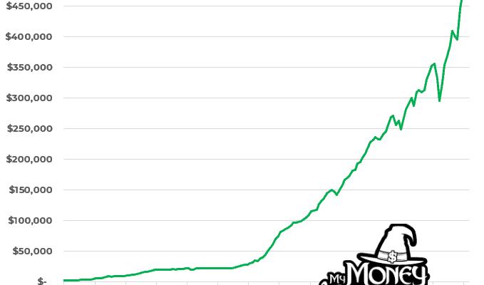 how i saved $500K money wizard
