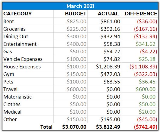march 2021 spending