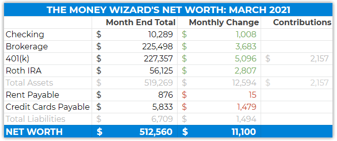 net worth details - march 2021