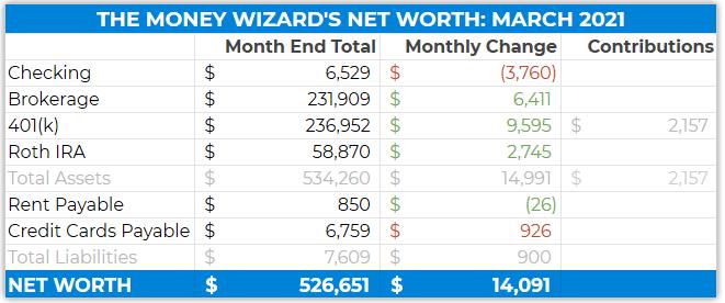 2021 - detailed net worth