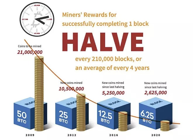 bitcoin halving over time