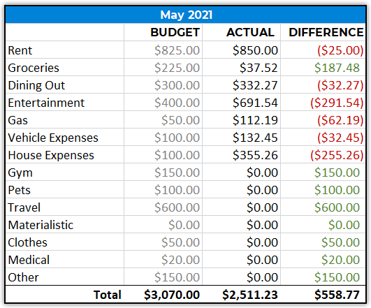 monthly spending may 2021
