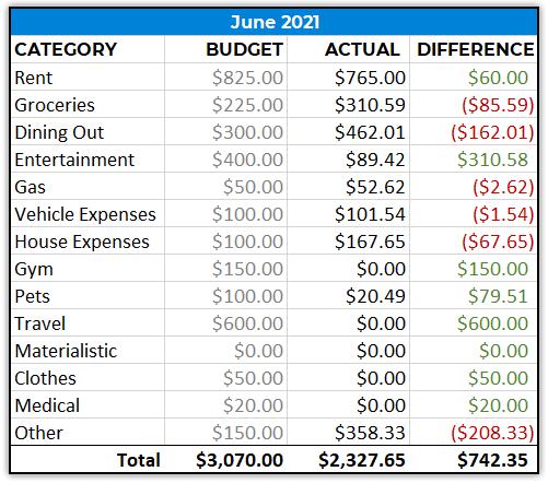 Monthly Spending - June 2021