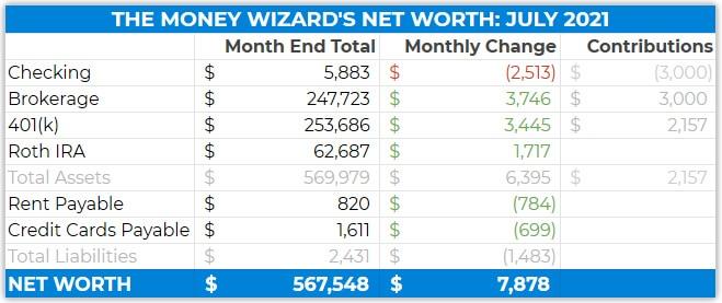 Net Worth Details - July 2021