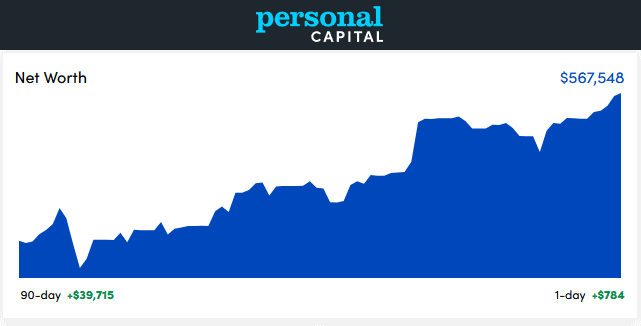 Personal Capital Dashboard - July 2021