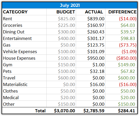 monthly spending july 2021