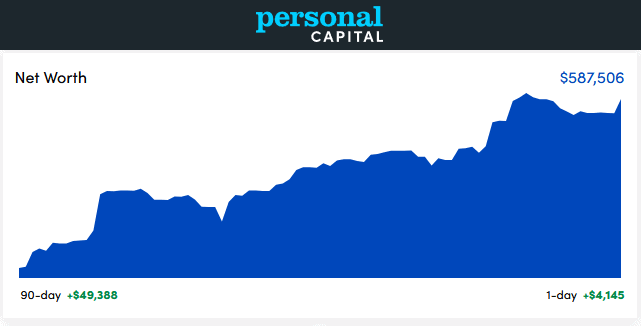 Personal Capital Dashboard - August 2021