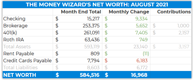 detailed net worth august 2021