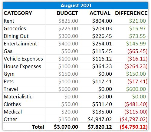 spending report august 2021