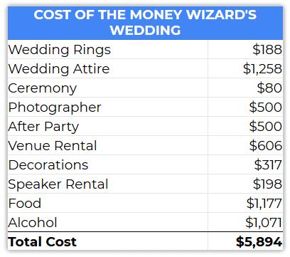 total wedding cost