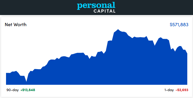 Personal Capital Dashboard - September 2021