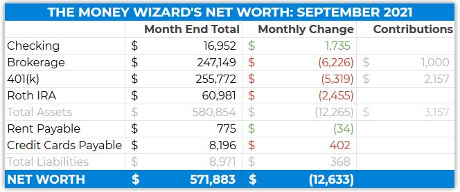 detailed net worth update september 2021